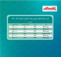 قیمت پراید کارکرده امروز ۱۴۰۰/۳/۲۶