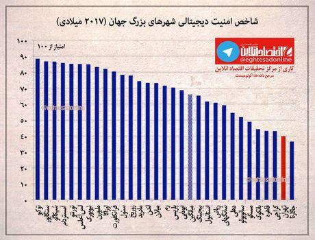 شاخص امنیت دیجیتالی در تهران و شهرهای جهان +اینفوگرافیک