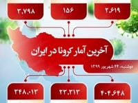 آخرین آمار کرونا در ایران (۱۳۹۹/۶/۲۴)