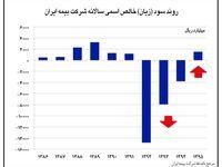 سود و زیان بیمه ایران در سالهای گذشته +اینفوگرافیک
