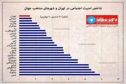 وضعیت خوب شاخص امنیت اجتماعی تهران در بین شهرهای جهان +اینفوگرافیک