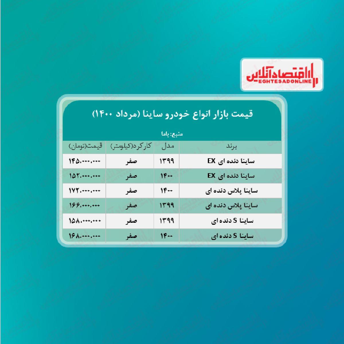 جدیدترین قیمت ساینا در پایتخت + جدول