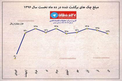 مبلغ چک های برگشت شده در ده ماه نخست سال ۱۳۹۶ +اینفوگرافیک