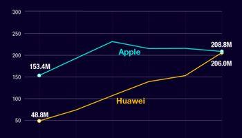 فروش بیش از 270میلیون گوشی هوشمند هوآوی تا پایان سال2019