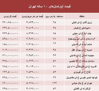مظنه آپارتمانهای ۱۰ساله تهران +جدول