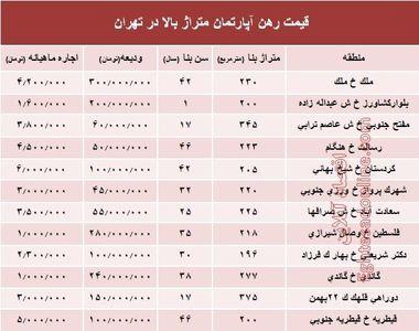 قیمت اجارهبها آپارتمان متراژ بالا در تهران +جدول