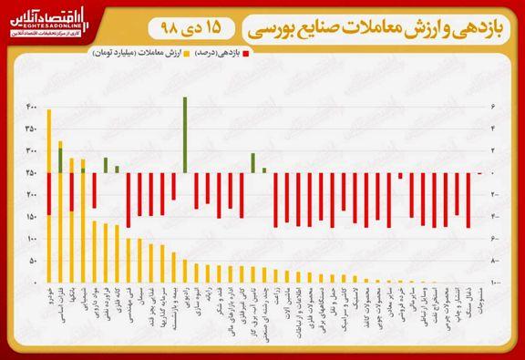 نقشه بازدهی و ارزش معاملات صنایع بورسی در انتهای دادوستدهای روز جاری/ بازگشت آرامش به بورس