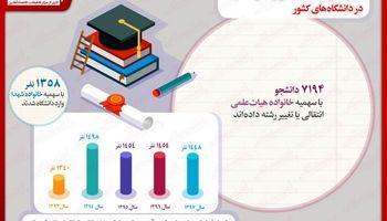 سهم خانواده هیات علمی و خانواده شهدا در دانشگاههای کشور