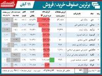 سنگینترین صفهای خرید و فروش در بورس امروز/ کفه صفوف فروش دوباره سنگین شد