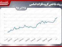 حرکت آهسته شاخص گروه فلزات اساسی در بورس تهران