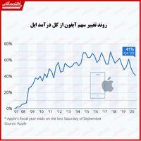 افت سهم آیفون از درآمد اپل در دو فصل گذشته