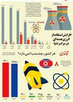 هر کشور، چند بمب اتمى دارد؟ +اینفوگرافیک