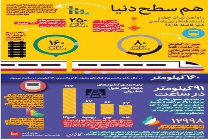 فاصله راه آهن ایران با پیشرفتهترین راه آهن دنیا +اینفوگرافیک