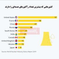 کدام کشورها بیشترین تعداد رآکتورهای هستهای را دارد؟/ آمریکا  دارای بیشترین راکتور هستهای