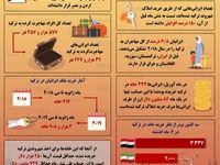 ایرانیها چقدر در ترکیه ملک میخرند؟
