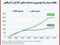 مقایسه نسبت بهره وری و دستمزد کارگران آمریکایی/ اجحاف روز به روز بیشتر میشود