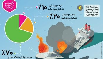 وضعیت پوشش بیمهای نفتکش ایرانی «سانچی» +اینفوگرافیک