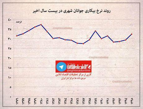 شاخص بیکاری در تهران و شهرهای منتخب دنیا +اینفوگرافیک