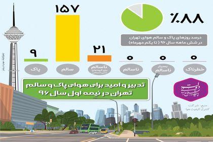 هوای تهران در نیمه اول سال۹۶ چطور بود؟ +اینفوگرافیک