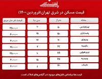 آپارتمانهای شرق تهران چند؟