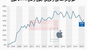 سهم فروش آیفون افزایش یافت