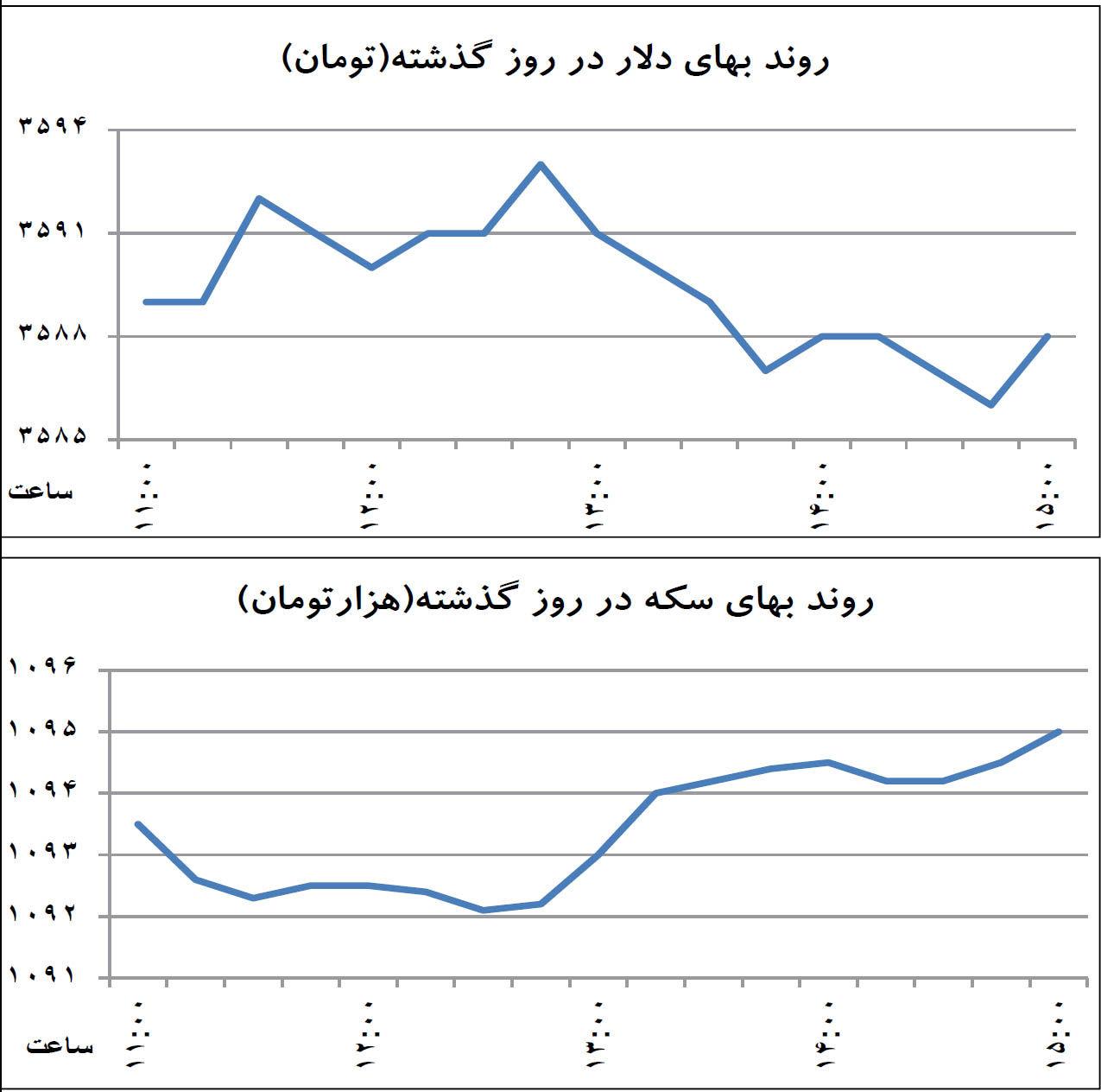 نمودار طلا و ارز