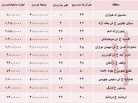 مظنه اجارهبهای خانه نقلی در تهران؟ +جدول