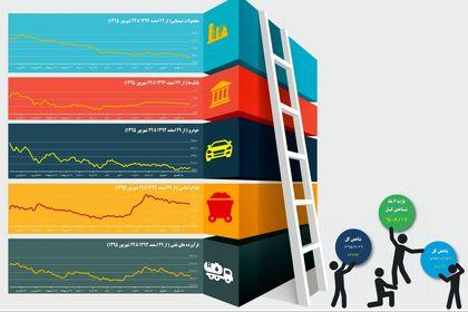 وضعیت بازار سهام در شش ماه اول سال ۹۵ +اینفوگرافیک