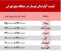 قیمت آپارتمان نوساز در منطقه پنج تهران +جدول