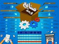 مقایسه صنایع کوچک در ایران و جهان +اینفوگرافیک