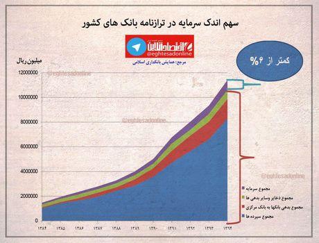 سهم اندک سرمایه در ترازنامه بانکهای کشور +اینفوگرافیک