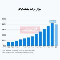 کرونا به رشد درآمد تبلیغاتی گوگل پایان میدهد؟/  بررسی میزان درآمد غول جستجوگر آمریکایی