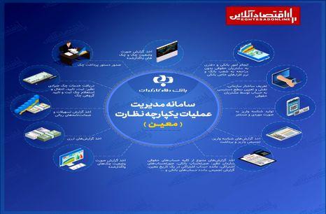 سامانه معین؛ جدیدترین سامانه آنلاین بانک رفاه کارگران