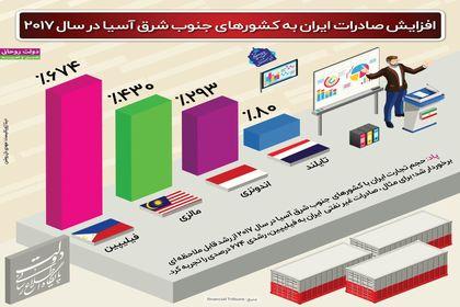 رشد صادرات ایران به جنوب شرق آسیا +اینفوگرافیک