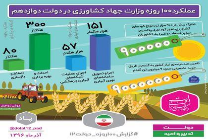عملکرد ۱۰۰روزه وزارت جهاد کشاورزی در دولت دوازدهم  +اینفوگرافیک