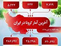 آخرین آمار کرونا در ایران (۹۹/۸/۱۱)
