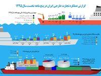 گزارش عملکرد امسال تجارت خارجی ایران +اینفوگرافیک