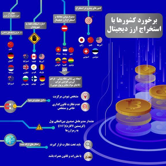 استخراج ارز دیجیتال در کدام کشورها ممنوع است؟