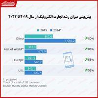 تجارت الکترونیک در کدام مناطق با سرعت بیشتری در حال رشد است؟/ پیشتازی عجیب چین از سایر کشورها