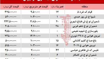 قیمت واحد مسکونی ۵۰ متری در تهران؟ +جدول