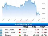 تداوم کاهش قیمت نفت از وحشت کرونا/ نفت برنت به زیر ۴۰دلار رفت