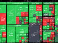 رشد ۲۶هزار واحدی شاخص کل تا نیمه معاملات بازار/ ارزش معاملات بورس و فرابورس به ۱۳هزار میلیارد تومان رسید