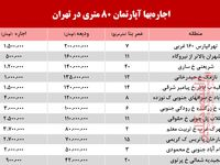 قیمت اجارهبهای آپارتمان 80متری در تهران + جدول