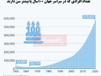 طول عمر مردم سراسر جهان در حال افزایش است/ کدام کشورها بیشترین افراد سنین بالای 100سال را دارند؟