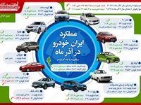 رشد ۳۰درصدی تولید ایران خودرو در آذر ماه/ افت ۱۴درصدی تولید در ۹ماه امسال نسبت به سال۹۷