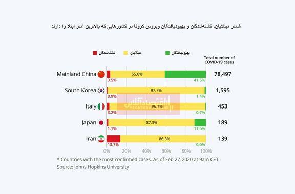 تاثیر متفاوت کرونا در کشورهای مختلف/ ثبت بیشترین آمار فوتی در ایران