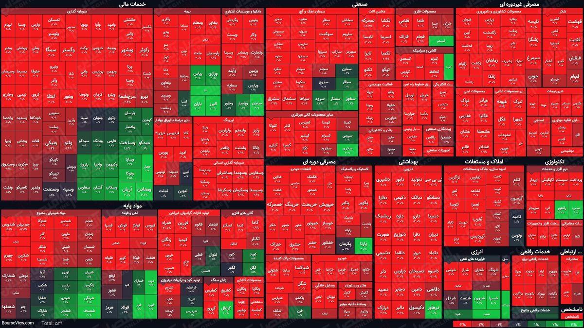 نمای پایانی بورس(۲۲اردیبهشت) / شاخص کل با رشد چهار هزار واحدی به معاملات پایان داد