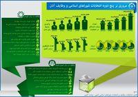 مروری بر ۵دوره انتخابات شورای شهر +اینفوگرافیک