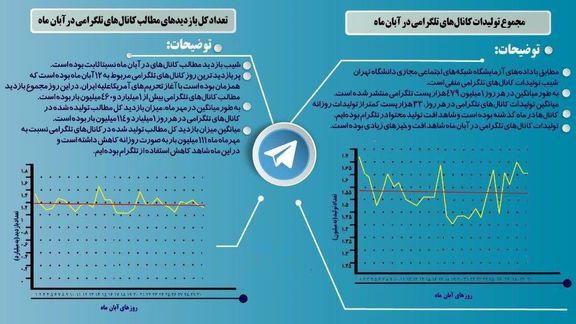 استفاده ایرانیان از تلگرام در مهر و آبان ماه +اینفوگرافیک