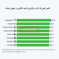 کدام کشورها از امنیت غذایی برخوردارند؟/ مردم نگران تامین مواد غذایی در دوران قرنطینه نباشند